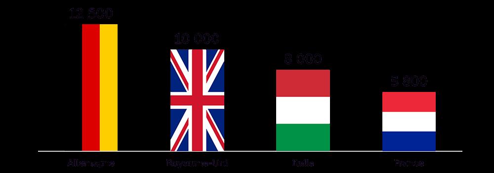 Les ETI en France et en Europe
