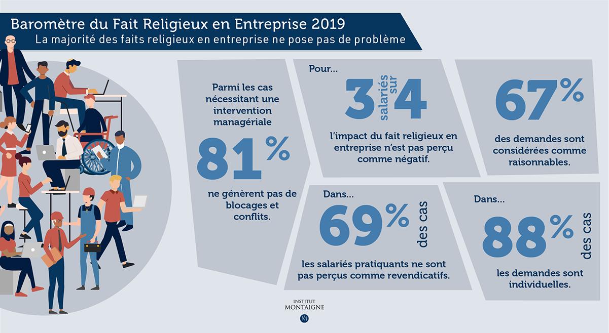 Religion au travail : croire au dialogue Baromètre du Fait Religieux en Entreprise 2019