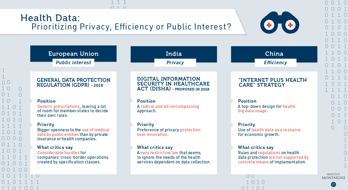 Digital privacy- Health data: prioritizing privacy, effeciency or public interest?
