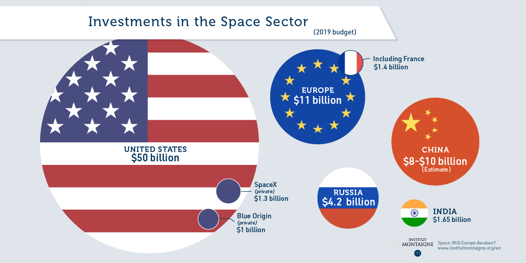 Space: Will Europe Awaken? - Investisment in the space sector