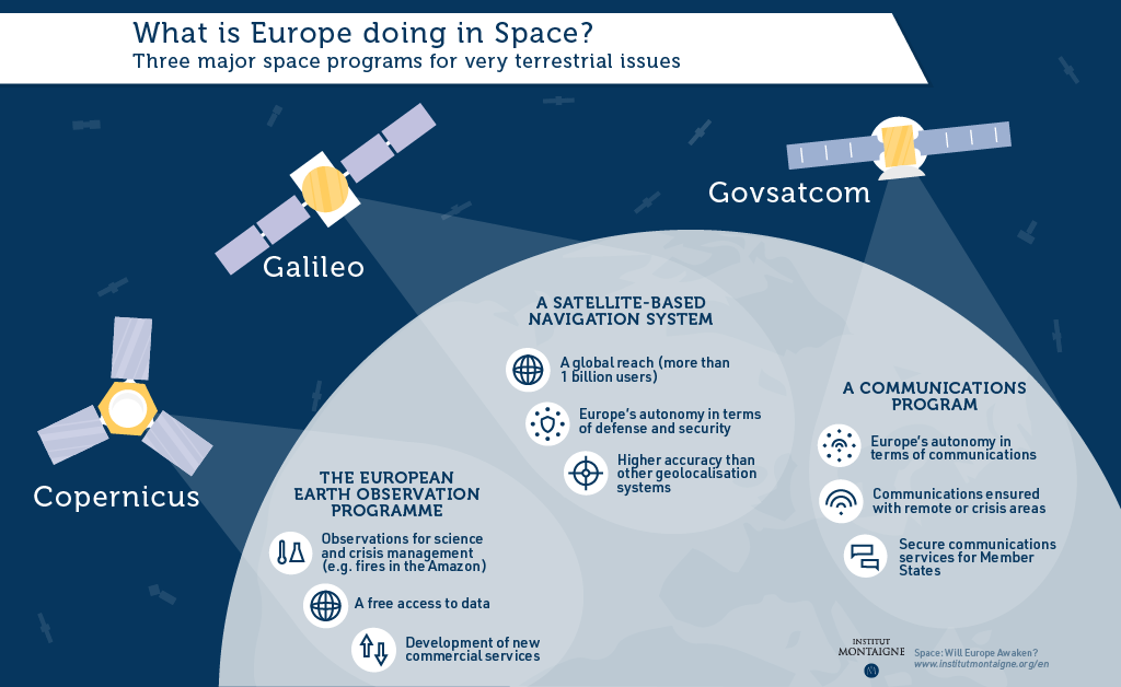 Space: Will Europe Awaken? - What is Europe doing in space?