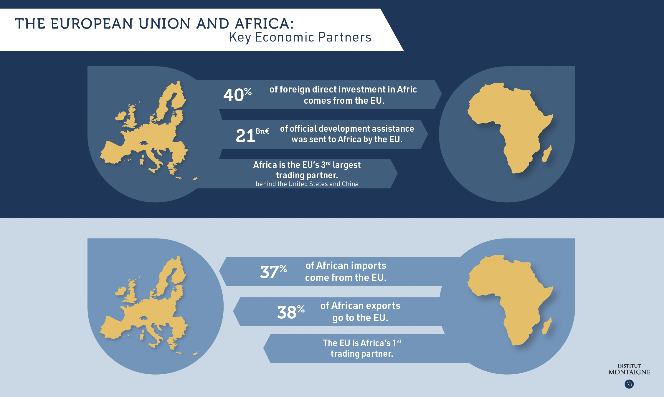 Europe-Africa: A Special Partnership