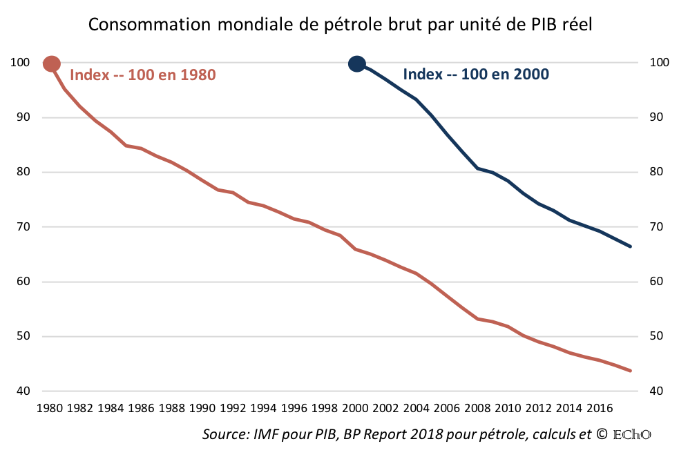 consommation-mondiale-petrole.png