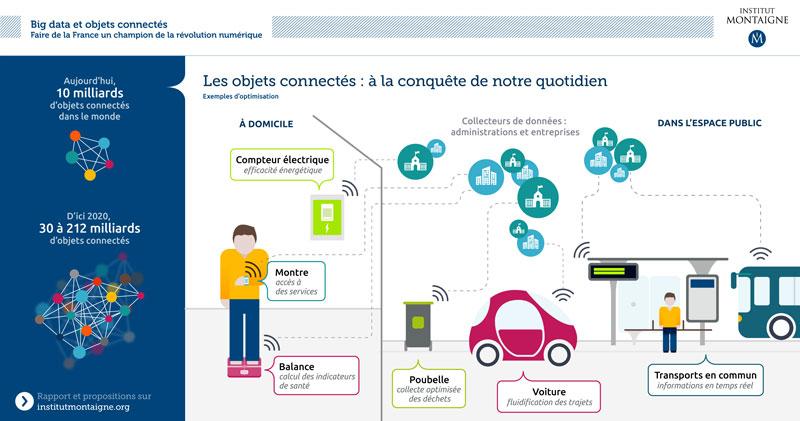 Big data et objets connectés. Faire de la France un champion de la révolution numérique