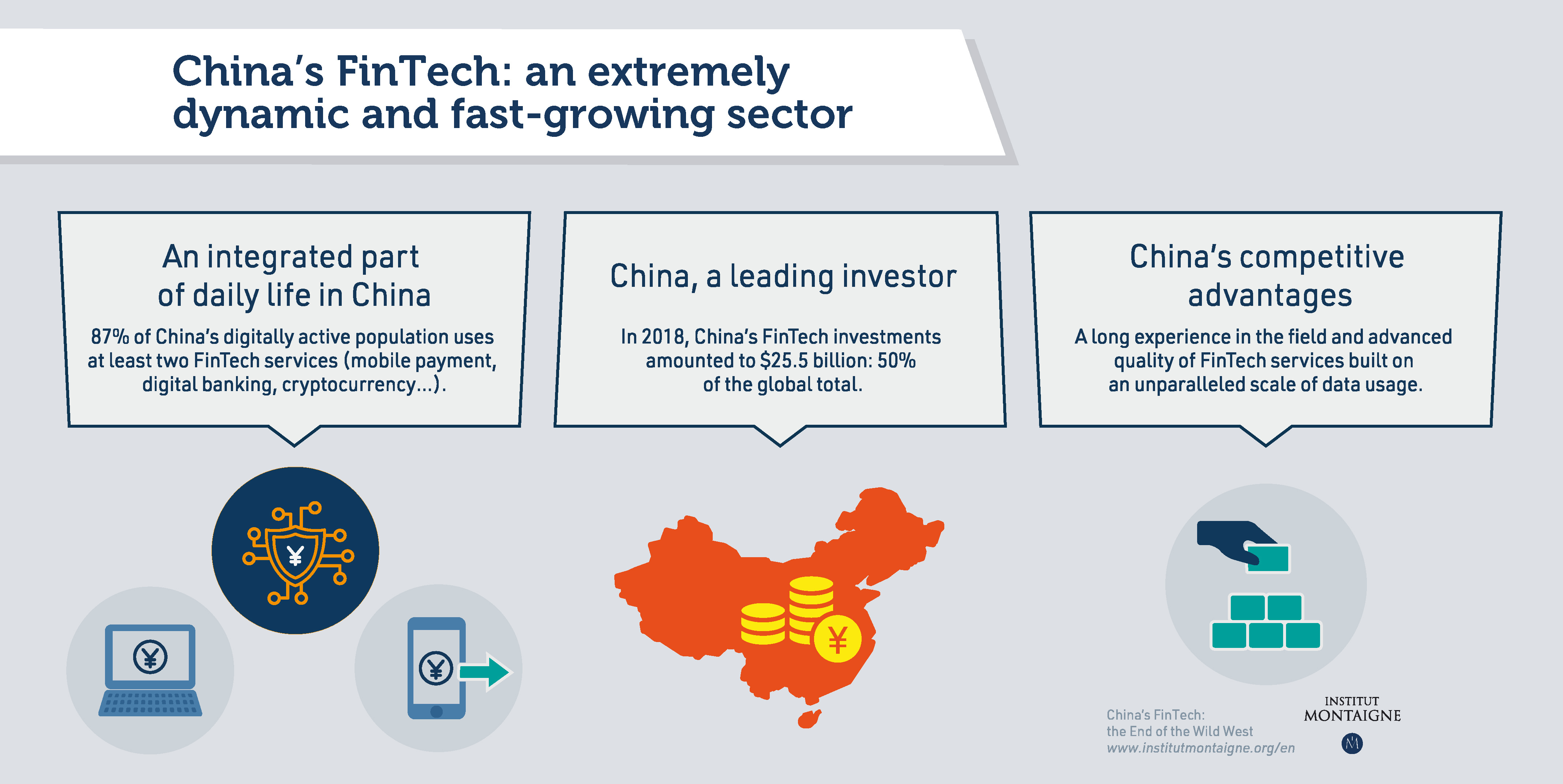 Chinese FinTech : the dynamics