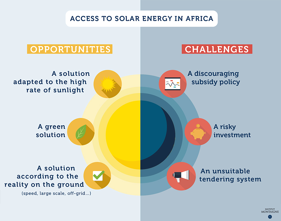 Bright Perspectives for Solar Power in Africa?