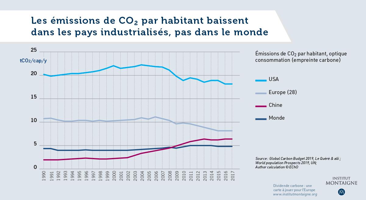 Les émissions de CO2 par habitant baissent dans les pays industrialisés, pas dans le monde - Graphique