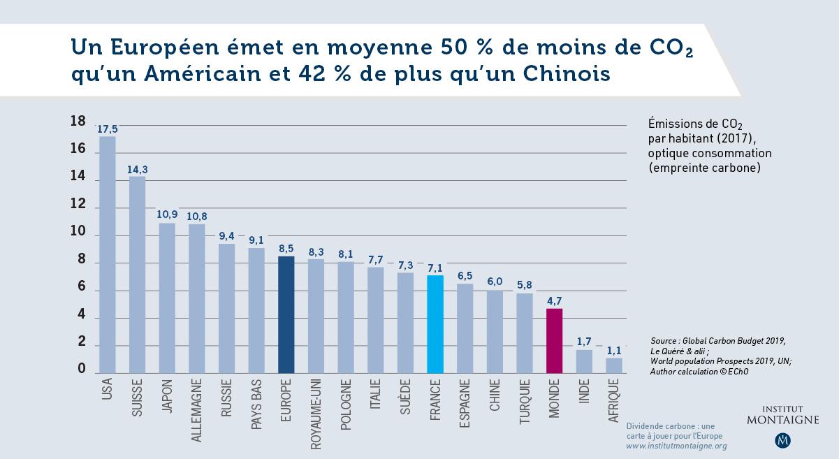 Un Européen émet en moyenne 50 % de moins de CO2 qu'un Américain et 42 % de plus qu'un Chinois