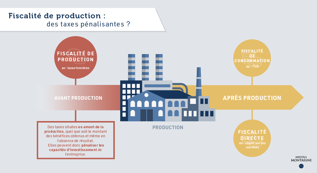 Taxes de production